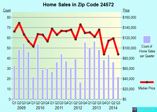 Zip code 24572 (Madison Heights, Virginia) real estate house value trends