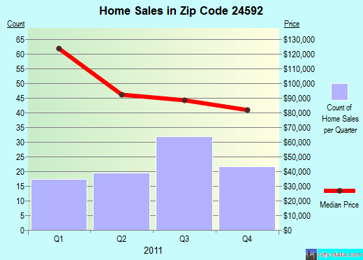 Zip code 24592 (South Boston, Virginia) real estate house value trends