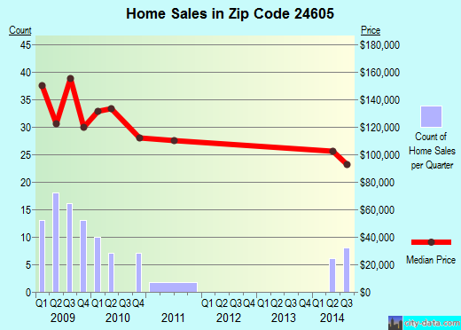 Zip code 24605 (Bluefield, Virginia) real estate house value trends