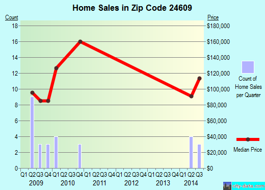 Zip code 24609 (Claypool Hill, Virginia) real estate house value trends