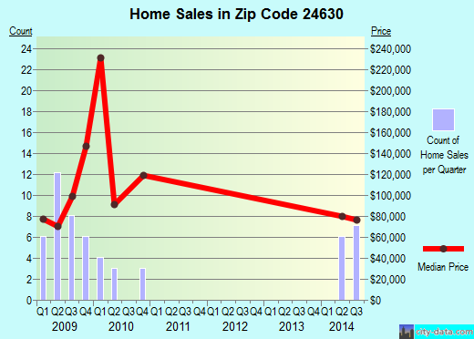 Zip code 24630 (Springville, Virginia) real estate house value trends