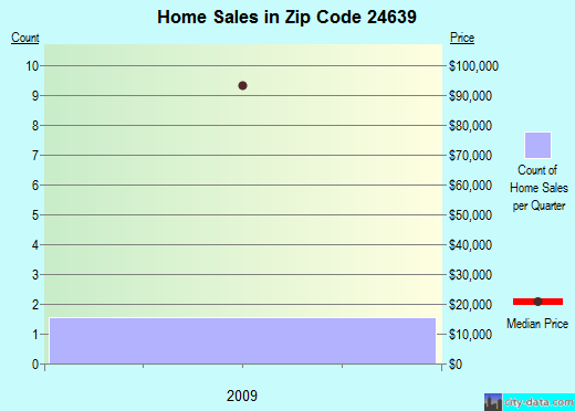 Zip code 24639 (Raven, Virginia) real estate house value trends