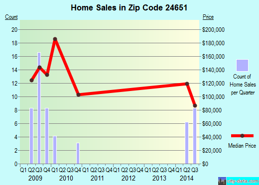 Zip code 24651 (Tazewell, Virginia) real estate house value trends