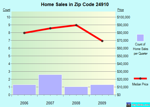Zip code 24910 (Alderson, West Virginia) real estate house value trends
