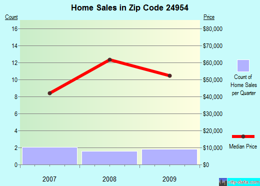 Zip code 24954 (Marlinton, West Virginia) real estate house value trends