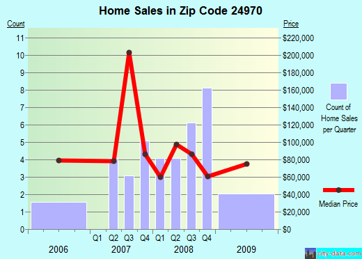 Zip code 24970 (Fairlea, West Virginia) real estate house value trends