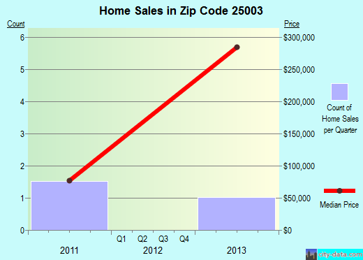 Zip code 25003 (Alum Creek, West Virginia) real estate house value trends