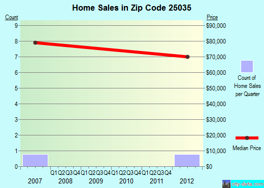 Zip code 25035 (Chelyan, West Virginia) real estate house value trends