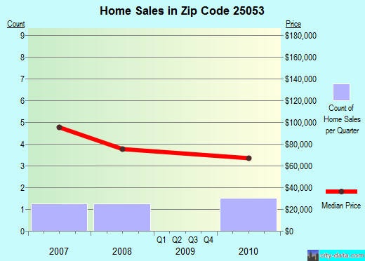 Zip code 25053 (Danville, West Virginia) real estate house value trends