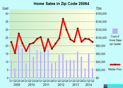 Zip code 25064 (Dunbar, West Virginia) real estate house value trends