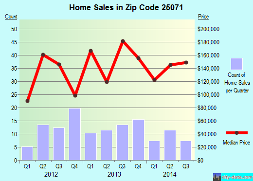 Zip code 25071 (Pinch, West Virginia) real estate house value trends