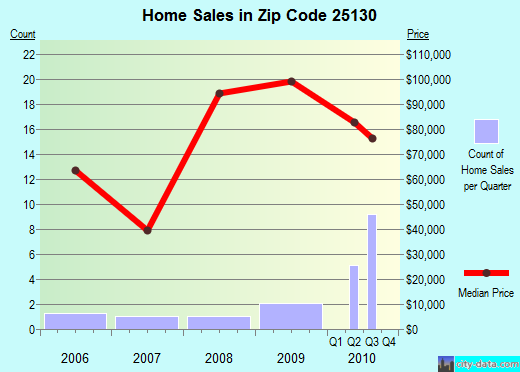 Zip code 25130 (Madison, West Virginia) real estate house value trends