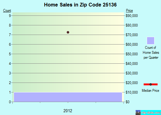 Zip code 25136 (Montgomery, West Virginia) real estate house value trends