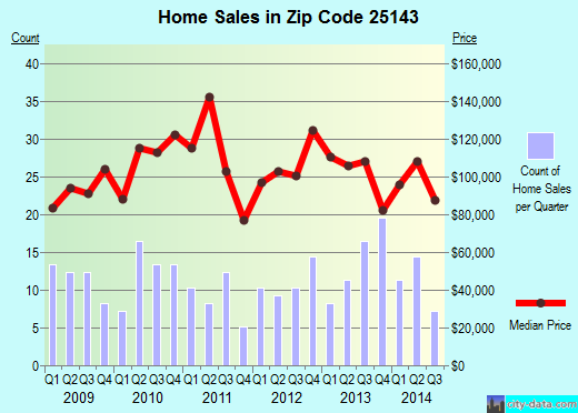 Zip code 25143 (Nitro, West Virginia) real estate house value trends