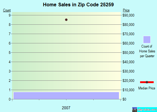 Zip code 25259 (, West Virginia) real estate house value trends