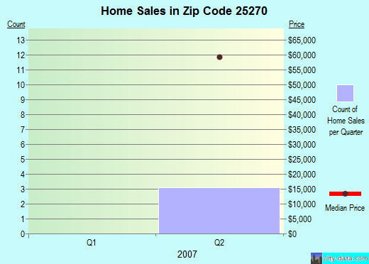 Zip code 25270 (Reedy, West Virginia) real estate house value trends