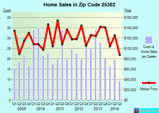 Zip code 25302 (Charleston, West Virginia) real estate house value trends