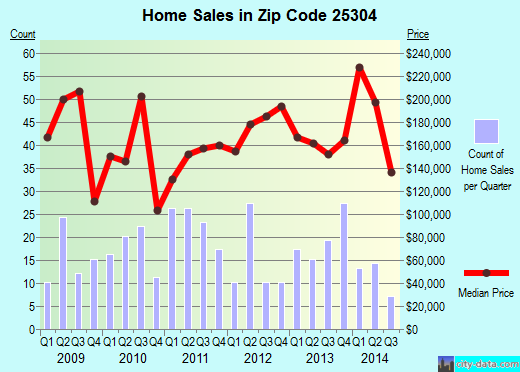 Zip code 25304 (Charleston, West Virginia) real estate house value trends