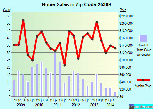 Zip code 25309 (South Charleston, West Virginia) real estate house value trends