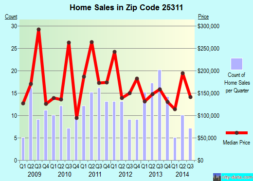 Zip code 25311 (Charleston, West Virginia) real estate house value trends