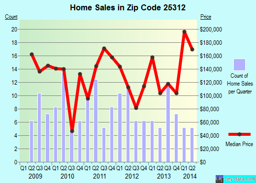 Zip code 25312 (Charleston, West Virginia) real estate house value trends