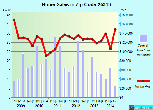 Zip code 25313 (Cross Lanes, West Virginia) real estate house value trends
