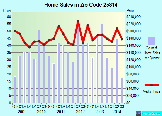 Zip code 25314 (CHARLESTON, West Virginia) real estate house value trends