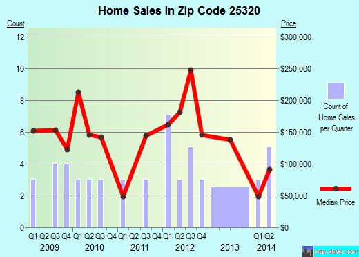 Zip code 25320 (CHARLESTON, West Virginia) real estate house value trends