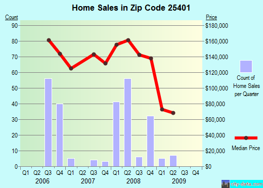 Zip code 25401 (Martinsburg, West Virginia) real estate house value trends