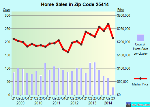 Zip code 25414 (Charles Town, West Virginia) real estate house value trends