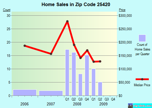 Zip code 25420 (Inwood, West Virginia) real estate house value trends