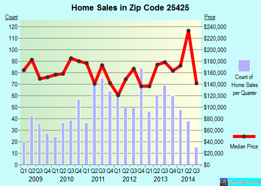 Zip code 25425 (Harpers Ferry, West Virginia) real estate house value trends