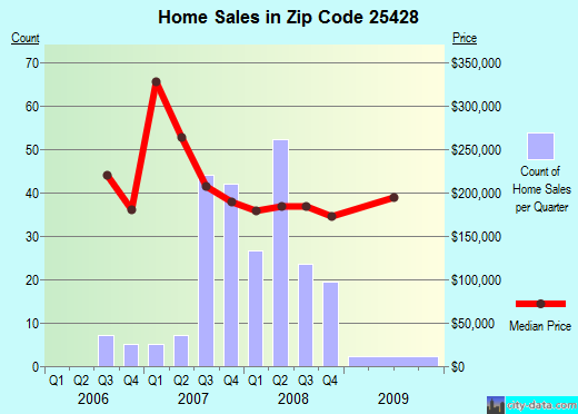Zip code 25428 (Inwood, West Virginia) real estate house value trends