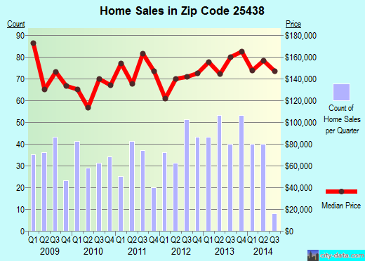 Zip code 25438 (Charles Town, West Virginia) real estate house value trends
