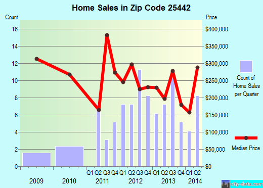 Zip code 25442 (, West Virginia) real estate house value trends