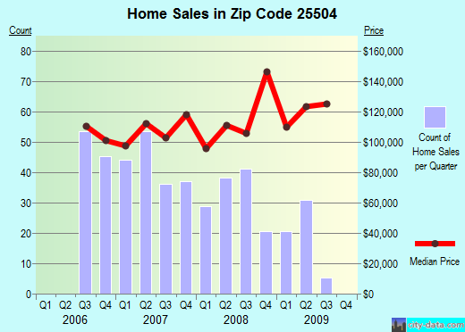 Zip code 25504 (Barboursville, West Virginia) real estate house value trends