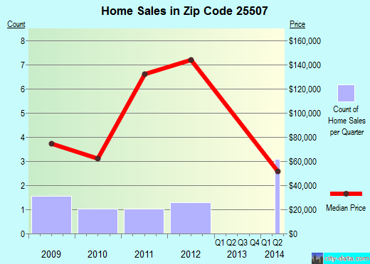 Zip code 25507 (Ceredo, West Virginia) real estate house value trends