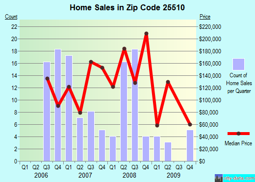 Zip code 25510 (Culloden, West Virginia) real estate house value trends