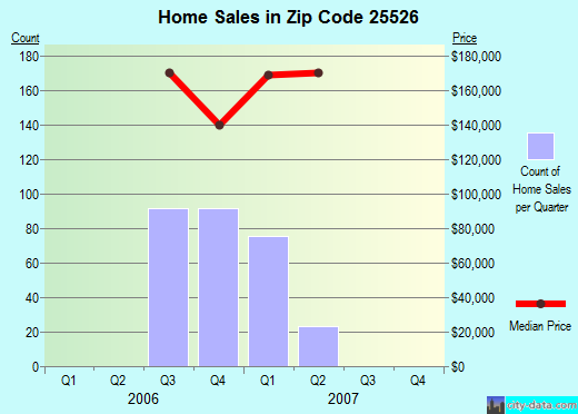 Zip code 25526 (Hurricane, West Virginia) real estate house value trends