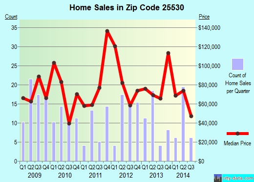 Zip code 25530 (Kenova, West Virginia) real estate house value trends