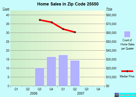 Zip code 25550 (Point Pleasant, West Virginia) real estate house value trends