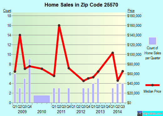 Zip code 25570 (Wayne, West Virginia) real estate house value trends