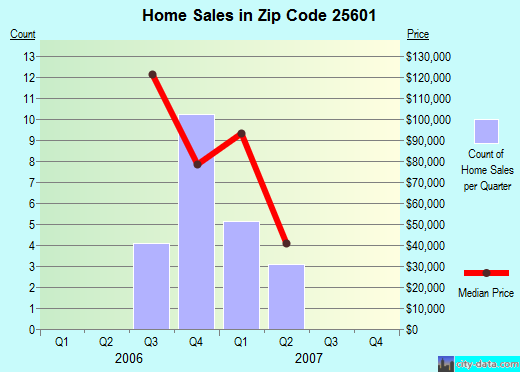 Zip code 25601 (Mount Gay-Shamrock, West Virginia) real estate house value trends