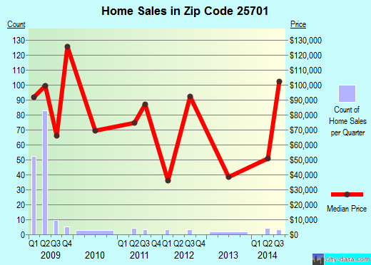 Zip code 25701 (Huntington, West Virginia) real estate house value trends