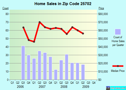 Zip code 25702 (Huntington, West Virginia) real estate house value trends