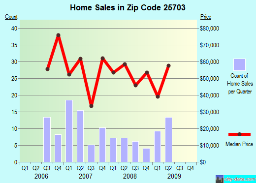 Zip code 25703 (Huntington, West Virginia) real estate house value trends