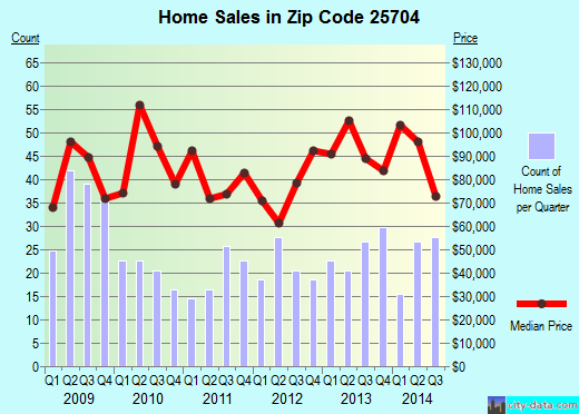 Zip code 25704 (Huntington, West Virginia) real estate house value trends