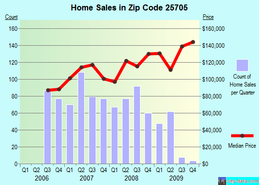 Zip code 25705 (Huntington, West Virginia) real estate house value trends