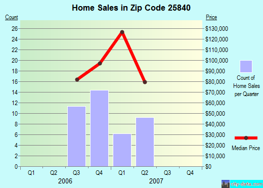 Zip code 25840 (Fayetteville, West Virginia) real estate house value trends