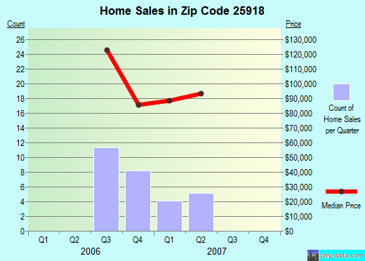 Zip code 25918 (Shady Spring, West Virginia) real estate house value trends